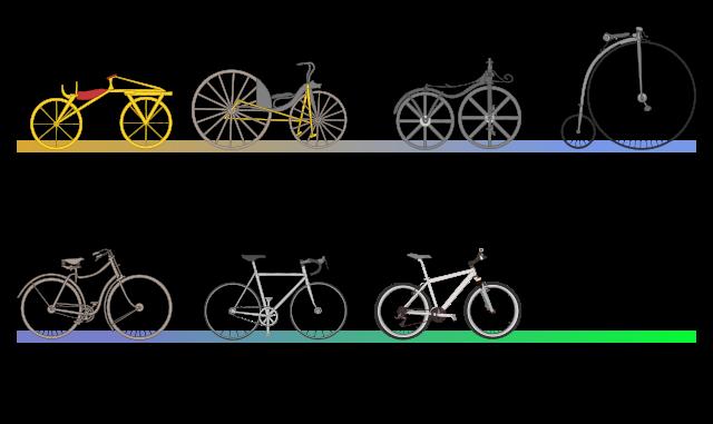 cykelhistoria